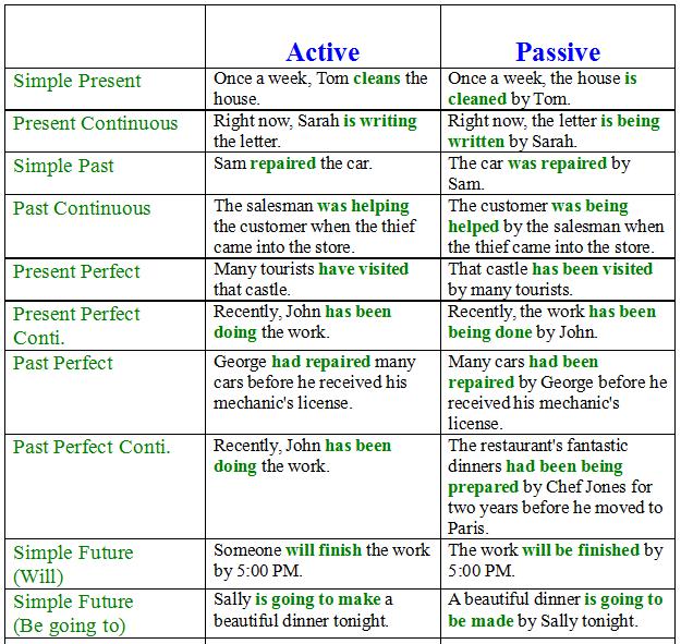 Tenses | basic english grammar in hindi (all 12 parts of tenses.